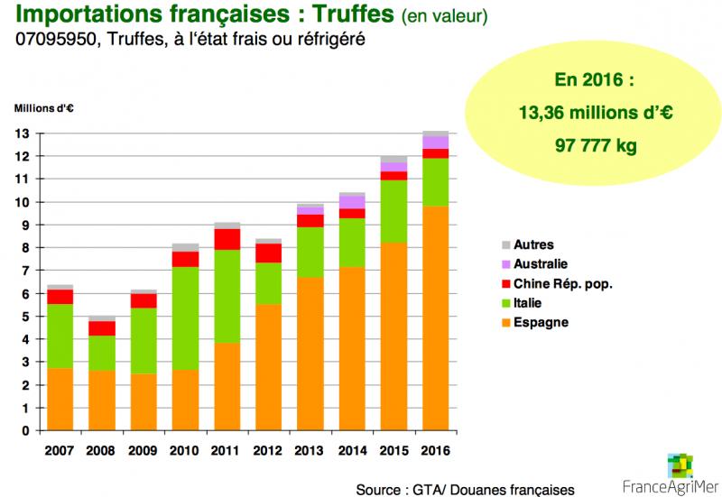 mercado y precios trufas en Francia