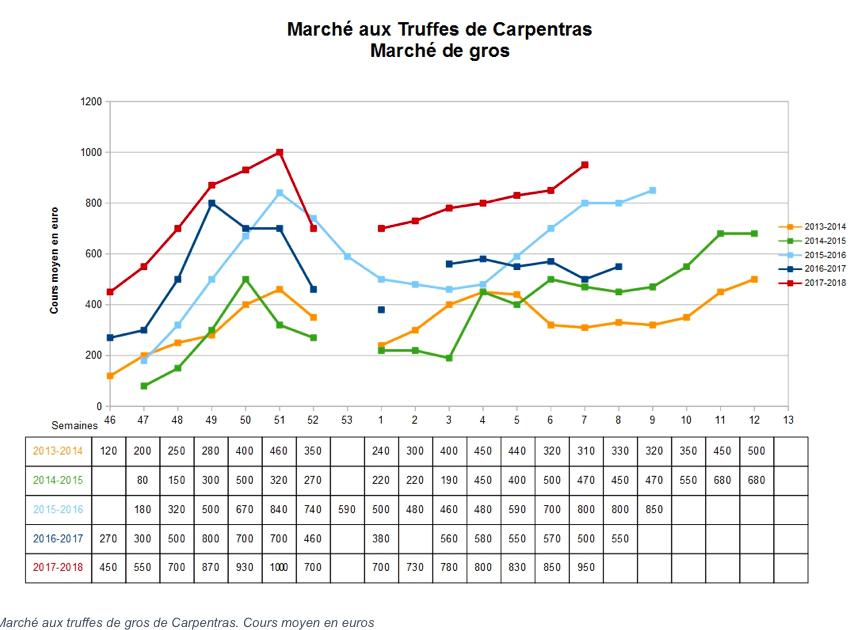 precio trufa mercados francia Carpentras