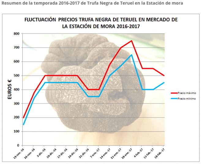 precio trufa en Teruel España 2017